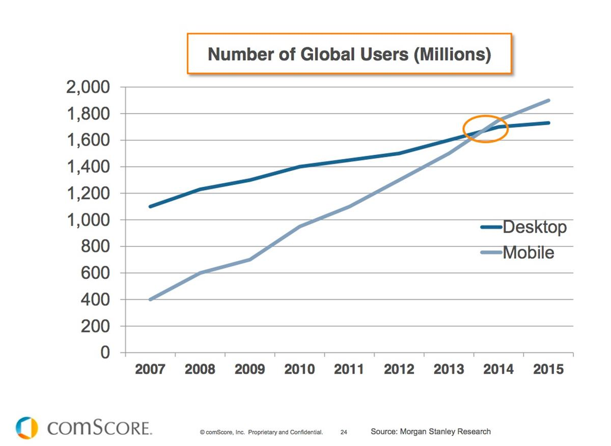 Desktop vs Mobile Internet Use - 2007 to 2015